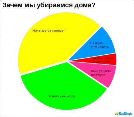 Забавные диаграммы - 2