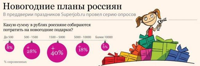 Новогодние планы россиян